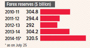 FOREX RESERVES AT AN ALL-TIME HIGH