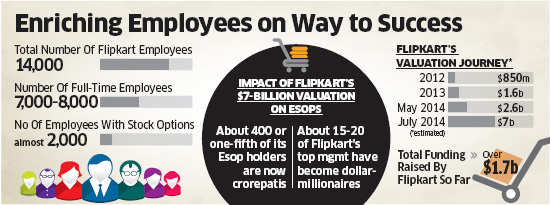 About 400 Flipkart employees with stock options become crorepatis in less than a decade