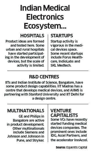 Startups delivering sterling and innovative healthcare products