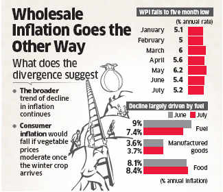 July WPI inflation eases to five-month low of 5.19 per cent