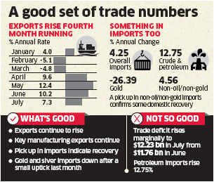 India's exports up 7.33 per cent at $ 27.72 billion in July