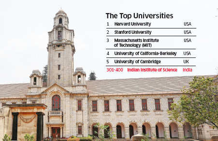 Indian Institute of Science among top 500 universities in world ranking