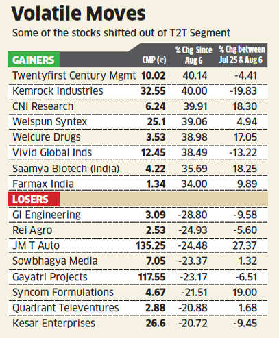 Punters make merry as bourses shift over 550 stocks out of T group