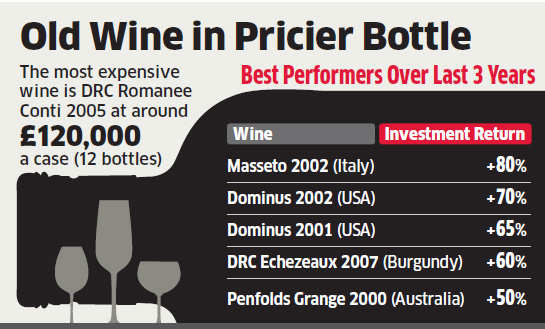 UK-based Amphora Portfolio brings fine wine arm to India, eyes 100 investors in the first year