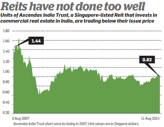 How can you buy property for Rs 2 lakh? REITs to help investors