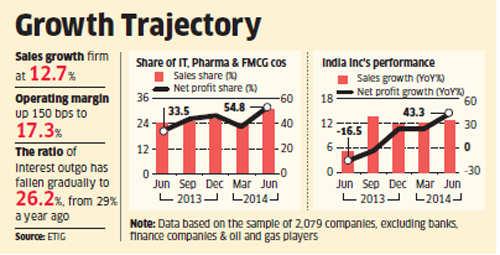 India Inc registers sharp net profit growth in June quarter; highest in nine quarters