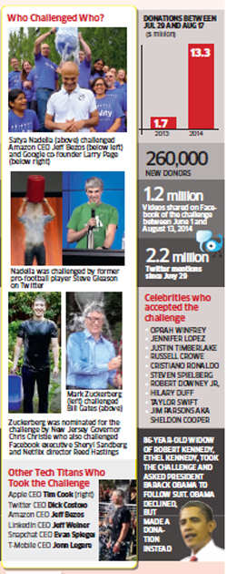 Ice Bucket Challenge: It's fun, it's a challenge, and it's for charity