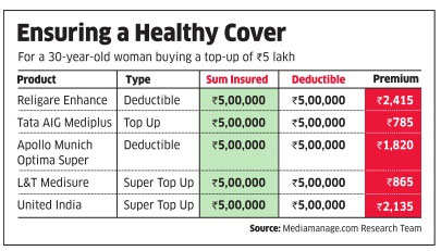Top-up schemes can help you enhance medical cover