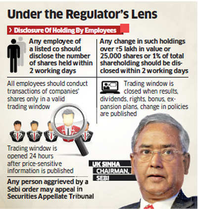 Insider trading: Sebi slaps notices, fines on staff of top corporates like Wipro, ITC, M&M