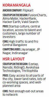 Powai, Koramangala & Okhla: A close look at India's startup hubs