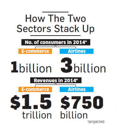 E-commerce & airlines: What are the eerie similarities between the 'almost-zero' profit businesses?