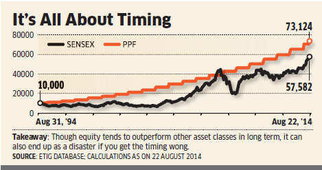 PPF investment can beat Sensex returns over 20-year period