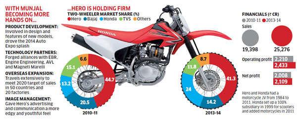 Pawan Munjal: The man behind Hero Motocorp's growth after parting ways with Honda