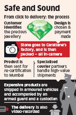 Special safety measures for online purchases of jewellery