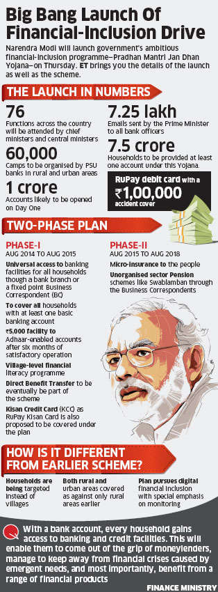 Government to boost financial inclusion through Pradhan Mantri Jan Dhan Yojana
