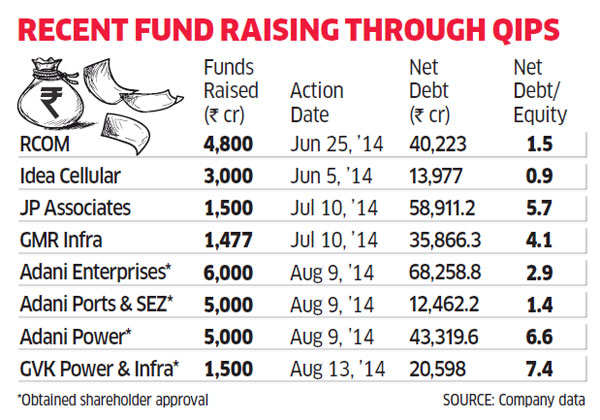 Foreign funds flow in; companies have raised over Rs 20,000 crore through QIPs since June
