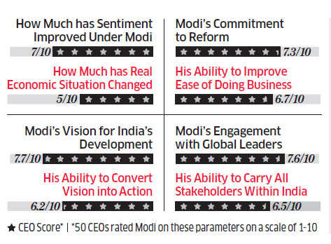 Narendra Modi's 100 days: India Inc CEOs cheer PM, but expect more action