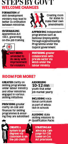 PM Modi's 100 days: Government has shown that it means business & is committed to skill development