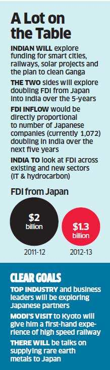 PM Narendra Modi's Japan visit: No $1.7 trillion fund, Tokyo to finance specific projects