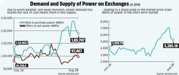 Power plants have less than a week of coal stocks left, weak monsoon seen as the cause