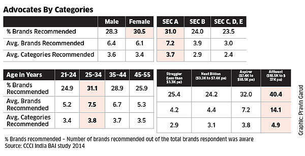 How firms can leverage brand advocacy by word-of-mouth publicity