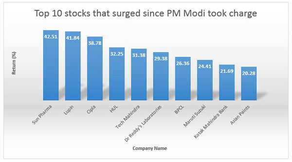 Top 10 Nifty stocks that surged upto 42% since PM Narendra Modi took charge