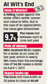Hardening rupee fails to attract NRIs to invest in India