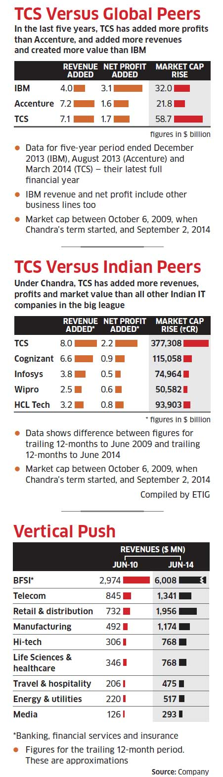 How N Chandrasekaran's second term at TCS will be different from his first