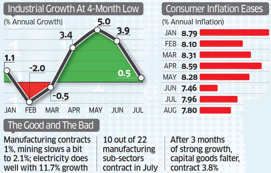 July IIP at 0.5% versus 3.4% in June; August CPI dips marginally to 7.8%