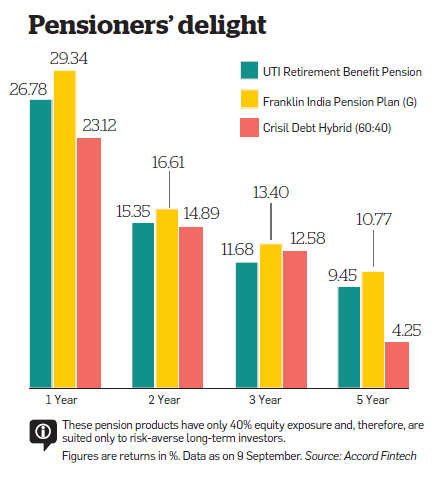 uti rbp Detailed analysis of uti retirement benefit pension fund (rbp) - hybrid debt oriented like sip performance, returns, track record, risk, rating, pro.