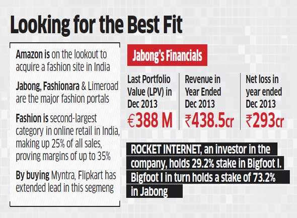 Amazon in talks to buy Jabong to bolster presence in selling fashion products, valued at Rs 3,000 crore