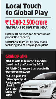 Make in India: Fiat plans to manufacture luxury SUVs in  the country & export to UK, Australia