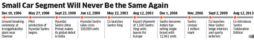 Production of Hyundai Santro and Chevrolet Spark to hit end of the road