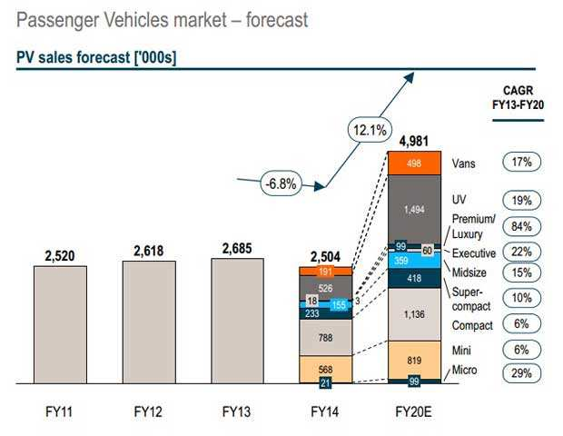 India's passenger vehicle and two-wheeler market steer towards a double digit growth: Report