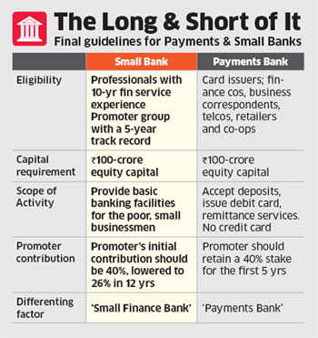 RBI issues differentiated licensing; invites applications from potential candidates