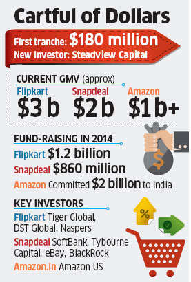 Fresh fund-raising values Flipkart at $11 billion, Hong Kong-based Steadview Capital invests $180 million