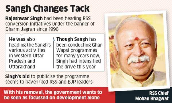 RSS quietly dumps 'Ghar Wapsi' pointsman Rajeshwar Singh after PM Modi expresses annoyance