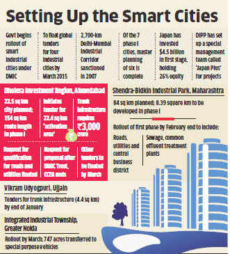 Smart cities: Gujarat's Dholera zone sets pace for the flagship programme in new year
