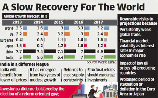 India to become fastest-growing economy in PM Narendra Modi government's 4th year: World Bank