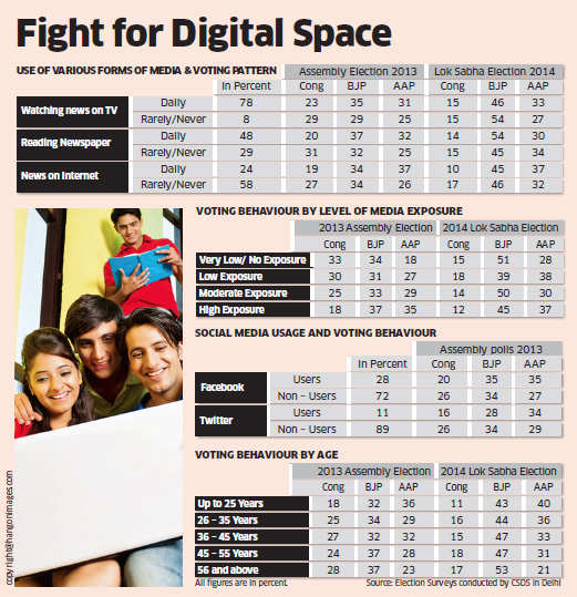 Delhi polls 2015: BJP doesn't have digital edge like in other states