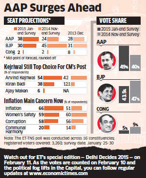 Delhi polls 2015: AAP likely to walk away with 36-40 seats while BJP could win 28-32, finds survey