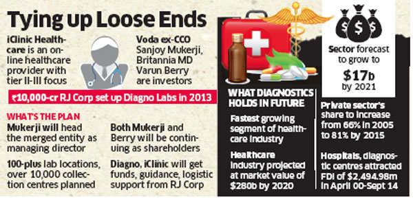 Ravi Jaipuria's RJ Corp buys health startup iClinic; Diagno to be merged with it