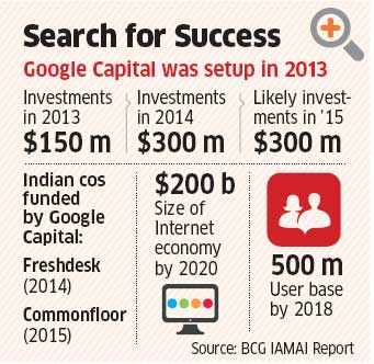 Google brings in PE subsidiary to capitalise on Indian startup boom