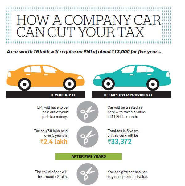 Income Tax On Company Leased Car