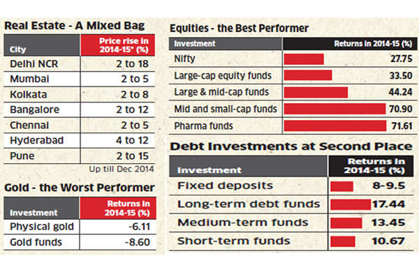 Real estate, gold worst performing asset classes in FY15