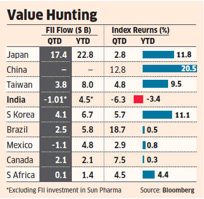 FIIs trim India exposure as other markets like Taiwan, South Korea become more attractive