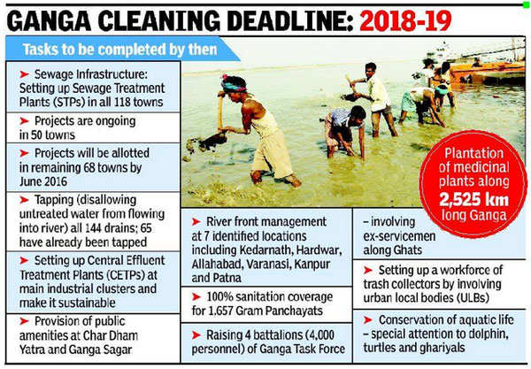 river pollution ulbs With this vision nmcg is focused for stoppage of further pollution to river the ulbs are requested to send templet for action plan for municipalities sn.