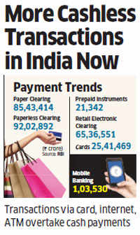 India sees more cashless transactions through internet, ATM, etc as consumers favour virtual payment