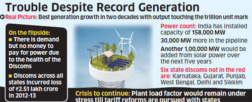 India sees lowest plant load factor in 15 years; power capacities operating at 65%