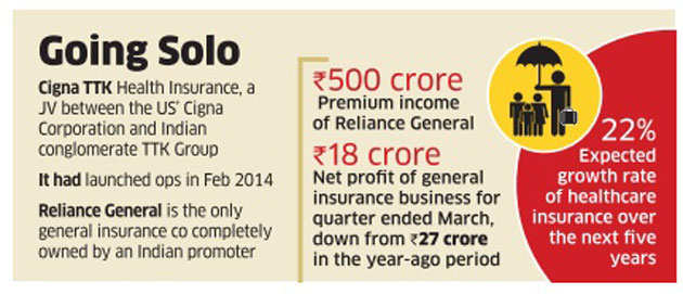 Reliance Capital may spin off health insurance business